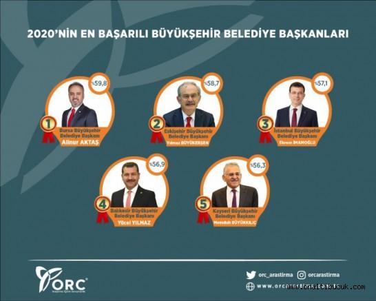 Alinur Aktaş en başarılı Büyükşehir belediye başkanı